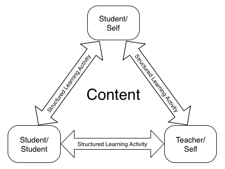 Madland's Structured Student Interactions Model