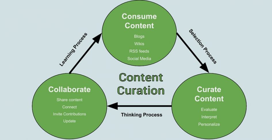 Image shows the relationship between consuming content, curating content and collaborating. Consuming content on blogs, wikis, RSS feeds, social meedia needs to go through a selection process to curate content, which involve evaluating, interpreting, and personalizing. This, in turn requires a thinking process to collaborate and share content, connect, invite contributions and update, which then engages the individual in a learning process circling back to consuming content